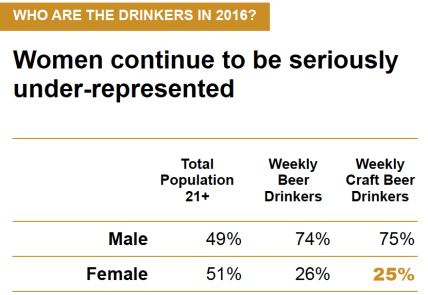 brewers-association-poll